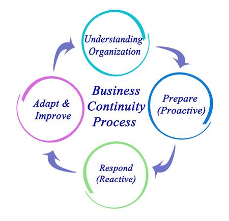 Business Continuity Process Foto de archivo