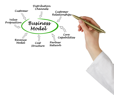 Business Model Components 스톡 콘텐츠