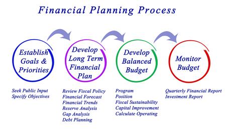 Financial Planning Process    Stok Fotoğraf