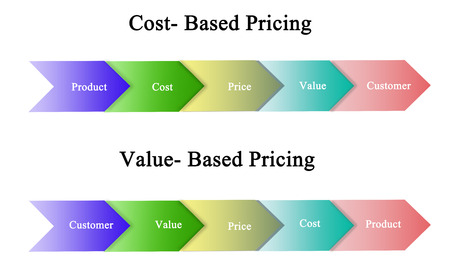 Cost- Based and value-based Pricing