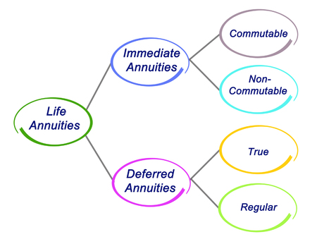Type of  Life Annuities