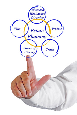 Components of Estate Planning Stock Photo