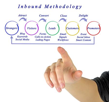 Inbound marketing methodology Stock Photo
