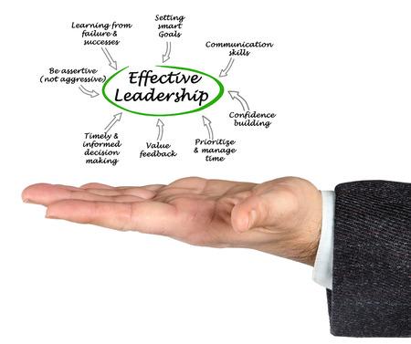 Effective Leadership traits   Stock Photo