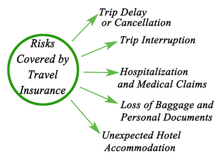 Risks Covered by Travel Insurance Stock Photo