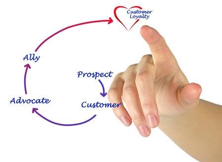 Customer Loyalty Diagram