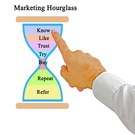 Marketing Hourglass Paradigm Stock Photo