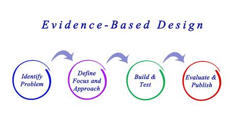 Diagram of Evidence-Based Design Stock Photo