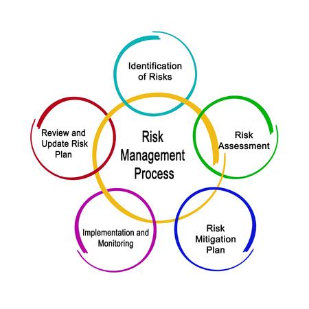 リスク管理プロセス