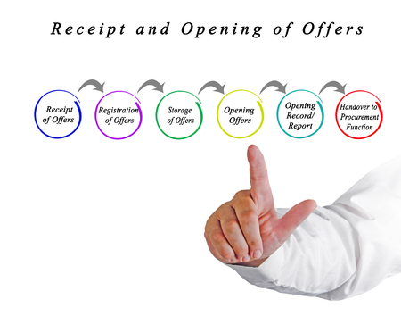 Receipt and Opening of Offers
