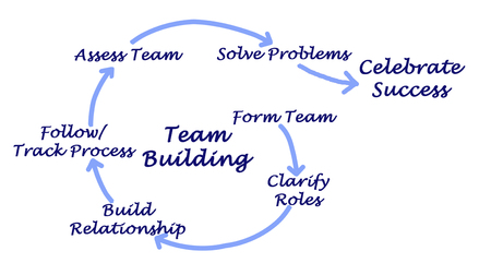 Team Building Process