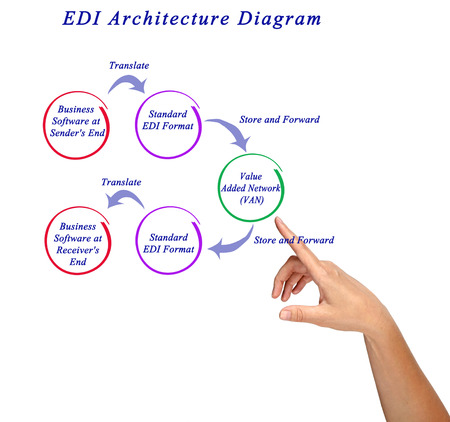 EDI Architecture Diagram