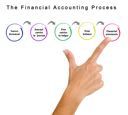Financial Accounting Process Stock Photo