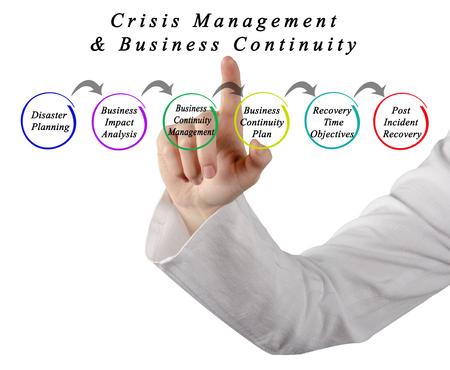Crisismanagement en bedrijfscontinuïteit Stockfoto