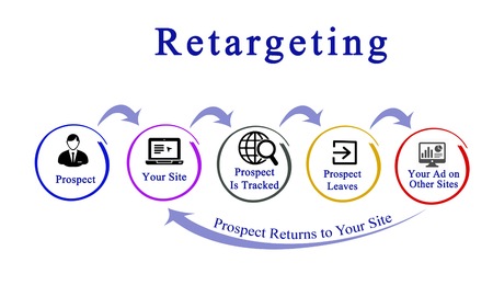 Diagram of Retargeting