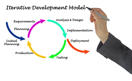 Iterative Development Model Stock Photo