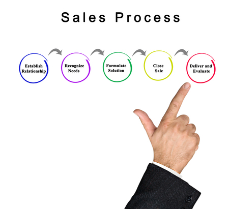 Steps in Sales Process Stock Photo