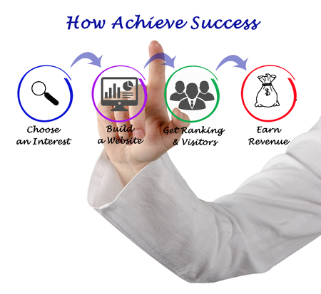How Achieve Success