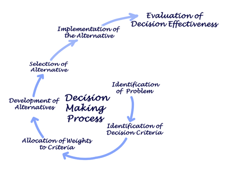 Decision Making Process Stock Photo