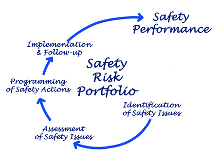 Safety Risk Portfolio Stock Photo