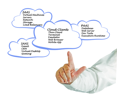 Cloud Computing and Clients Stock Photo