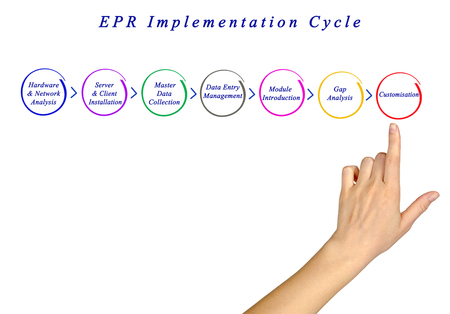 EPR Implementation Cycle Stock Photo