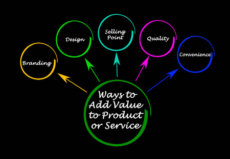Ways to Add Value to Product or Service
