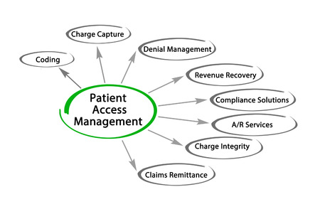 Patient Access Management