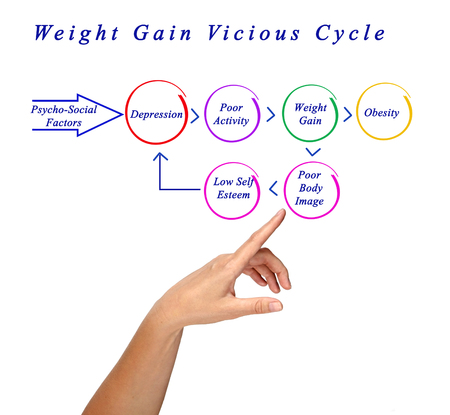 Weight Gain Vicious Cycle