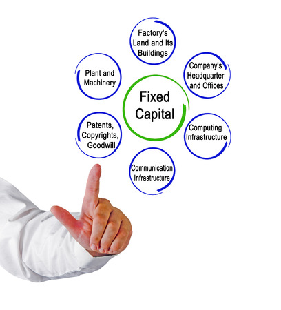 Types of Fixed Capital