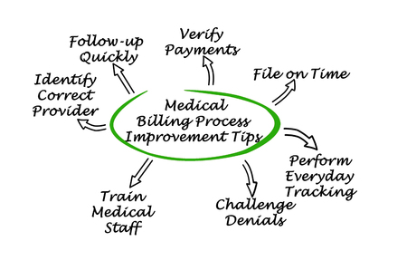 Medical Billing Process Improvement Tips