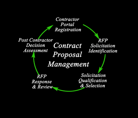 Contract Proposal Management Process Stock Photo