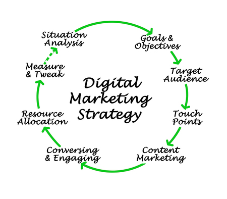 Digital Marketing Strategy Stock Photo