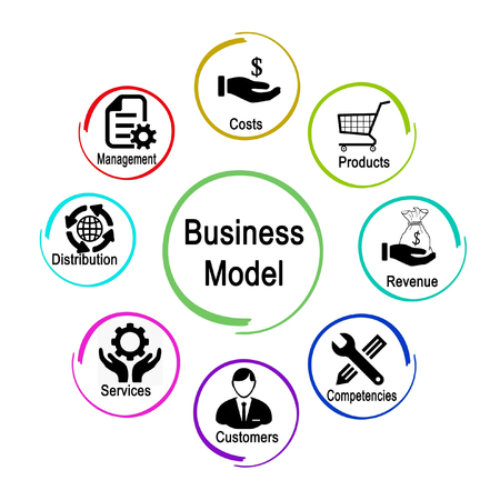 Determinants of Business Model