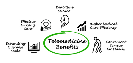 Five Telemedicine Benefits