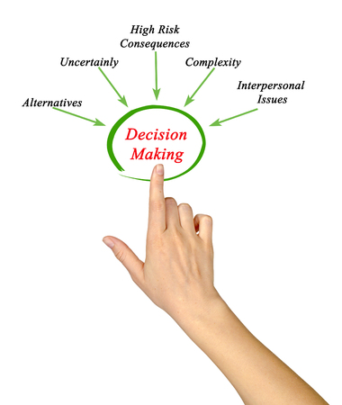 What affect Decision Making