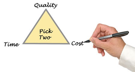 Choice between quality,time, and cost