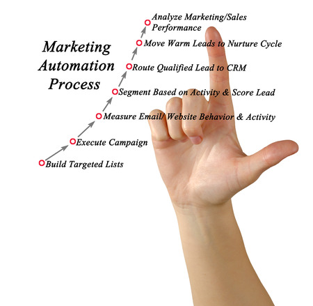 Marketing Automation Process Stock Photo