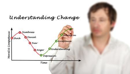 Understanding Change 版權商用圖片 - 125108989