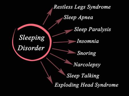 Types of Sleeping Disorder