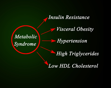 Symptoms of Metabolic Syndrome 版權商用圖片
