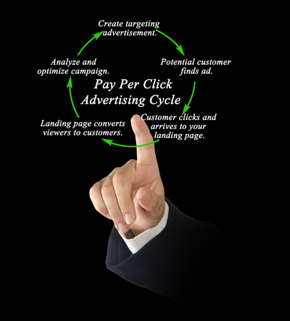 Pay Per Click Advertising Cycle