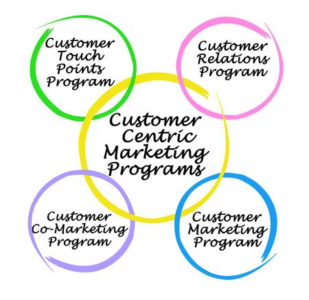 Customer Centric Marketing Programs Banco de Imagens