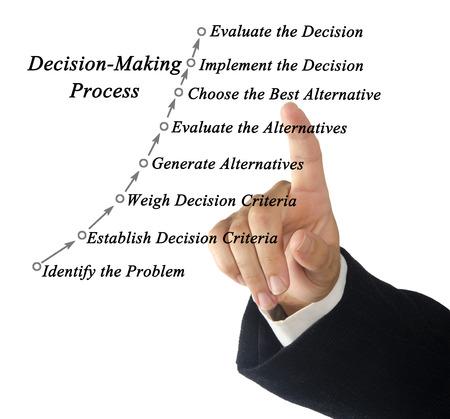 Processus décisionnel rationnel