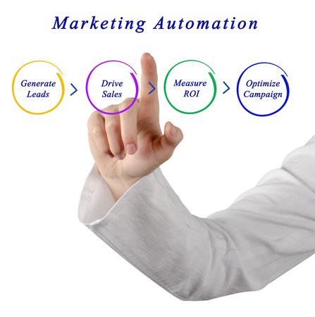 Process of Marketing Automation