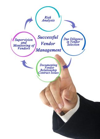Gestión exitosa de proveedores