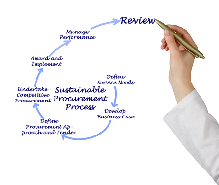 Sustainable Procurement Process Imagens