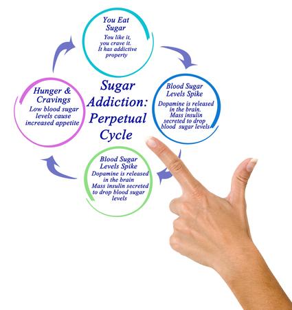 Sugar Addiction: The Perpetual Cycle Stock fotó
