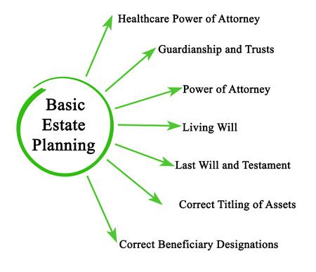 Basic Estate Planning Banque d'images - 121811708
