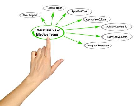 Characteristics of Effective Teams Stock fotó
